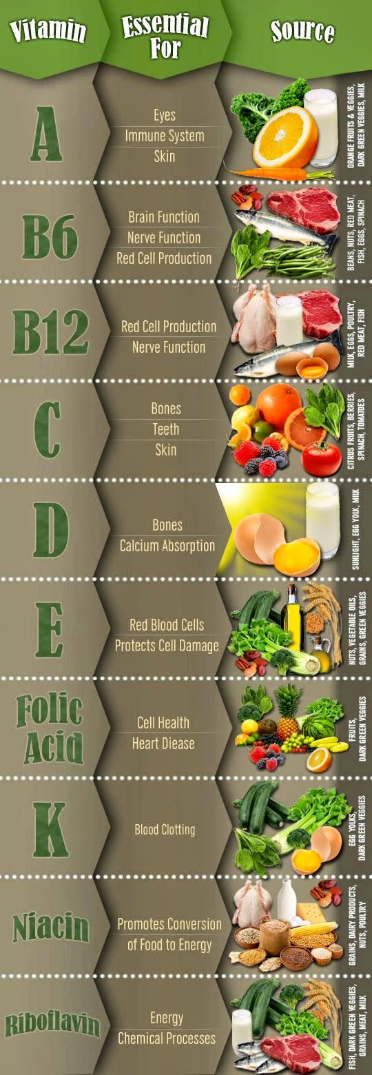 The benefits of vitamins (and their sources)