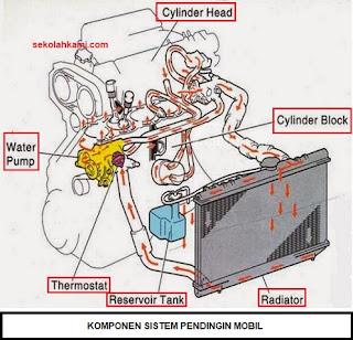 komponen sistem pendingin mobil