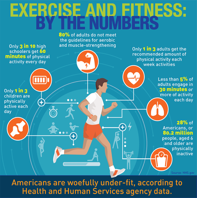 Are You Really Fit Enough To Exercise Daily?