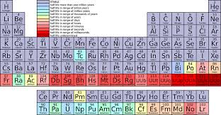 Introduction And Historical Background Of Periodic Table