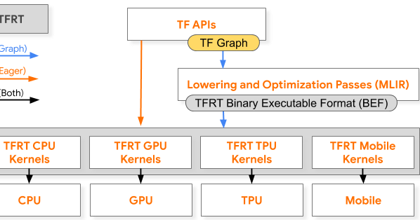 TFRT: A new TensorFlow runtime