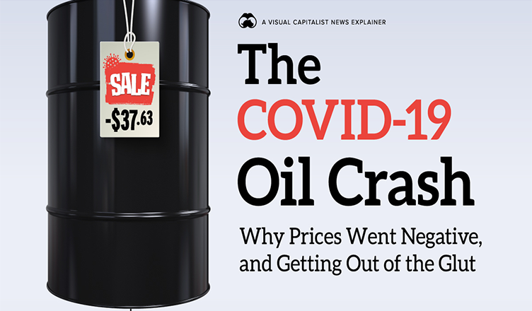 How Oil Prices Went Subzero: Explaining the COVID-19 Oil Crash #infographic