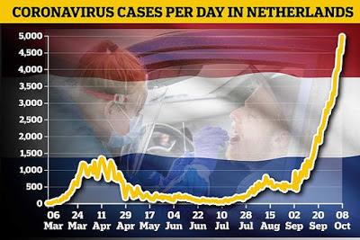 هولندا احد النقاط الساخنة لتفشي فيروس كورونا