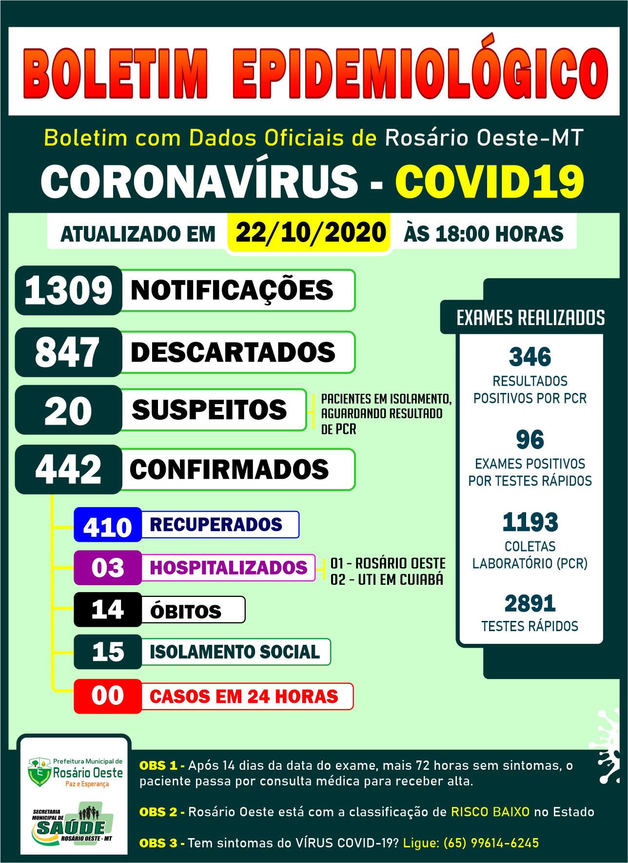 Rosário Oeste completa mais um dia com Zero casos de Covid19