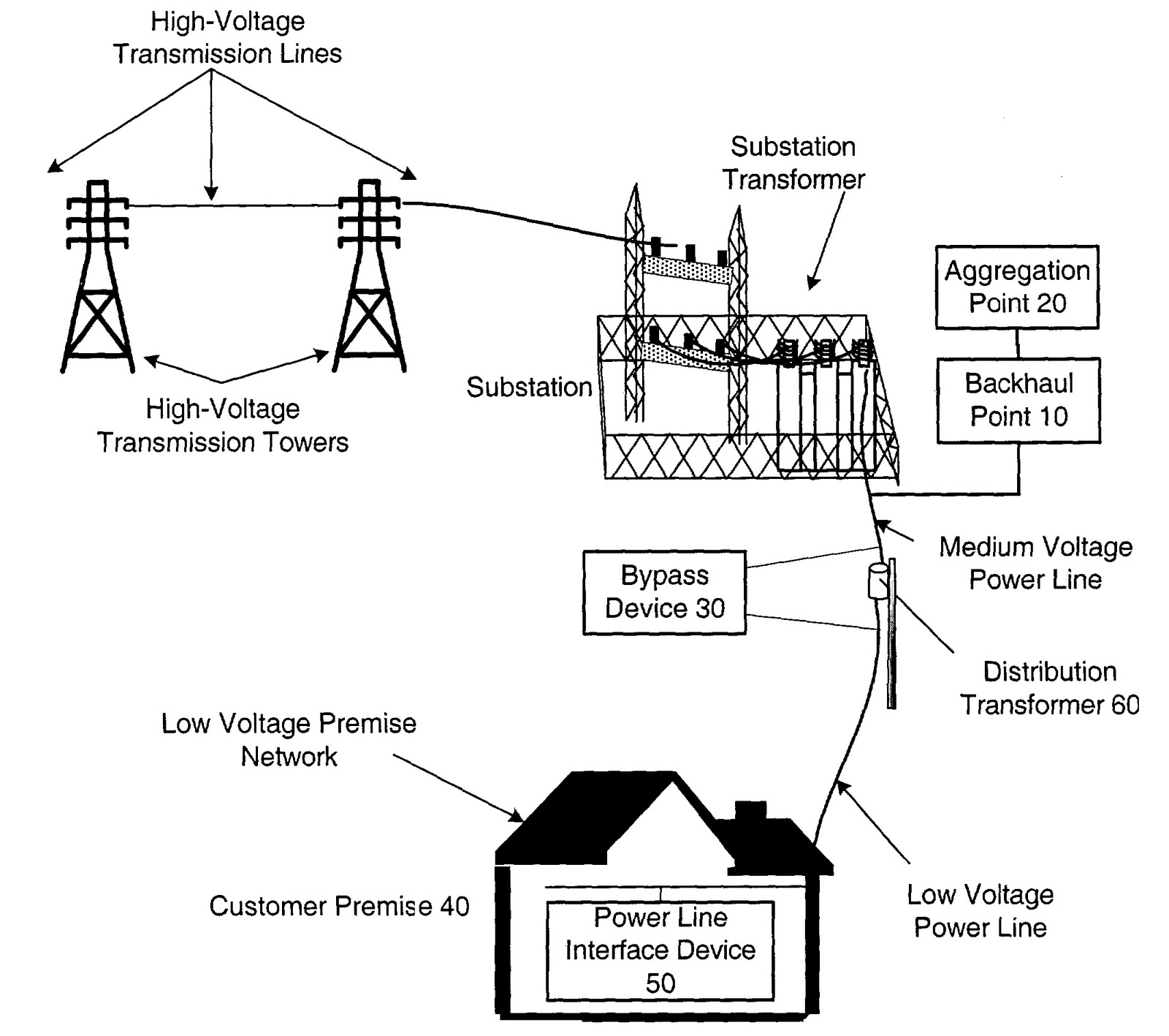 hight resolution of distribution lines practically starts from the low voltage side of a primary distribution substation and ends at the service entrance of the every power