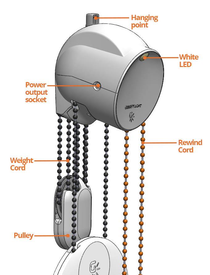 This Generates Under A Tenth Of A Watt, A Deciwatt, To Power An LED And  Other Low Power Devices For About 25 Minutes. Once The Weighted Bag Reaches  The ...