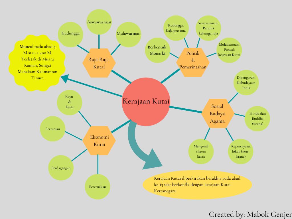 Kerajaan Kutai, mind map kerajaan kutai, mind map tentang kerajaan kutai, contoh mind map kerajaan kutai