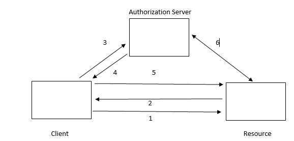 Oauth Protocol