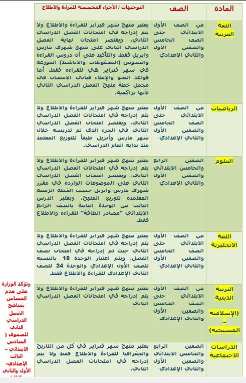 رسميا ونهائى : كل المحذوف فى المناهج للترم الثانى 2016 لكل الصفوف والمراحل من وزارة التربية والتعليم
