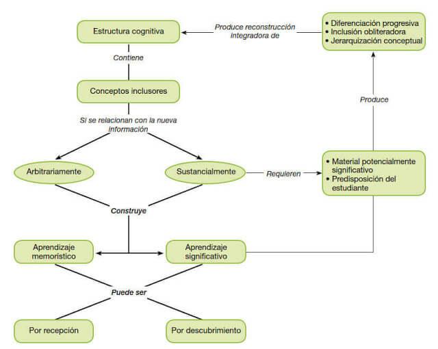 Mapa conceptual de Las teorías del aprendizaje