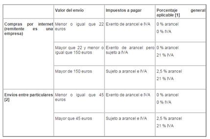 Mejores Tiendas Chinas Online: Aduanas en España