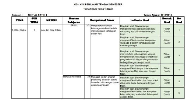 Kisi-kisi PTS Kelas 4 SD/MI: Tema 6 Subtema 1-2