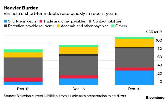 Debt Adviser Talks Hint at Discord on Binladin Restructuring - Bloomberg