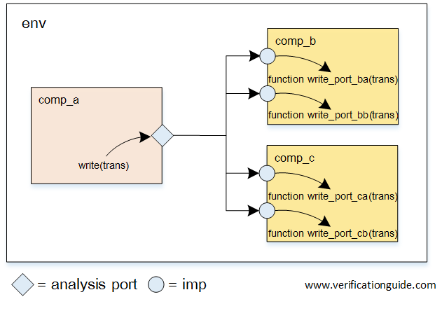 UVM Analysis Port Multi Imp port