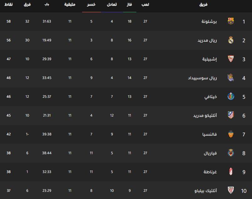 جدول ترتيب فرق الدوري الإسباني اليوم بتاريخ 10-3-2020