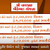 Shri Vajpayee Bankable Sacheme in Gujarat Financial Loan / Assistance Sacheme 2020-21