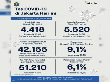 Update Corona di Jakarta : Ada Penambahan Kasus Positif Covid-19 Sebanyak 601 Orang