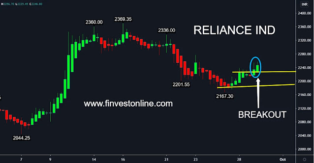 reliance share price , finvestonline.com