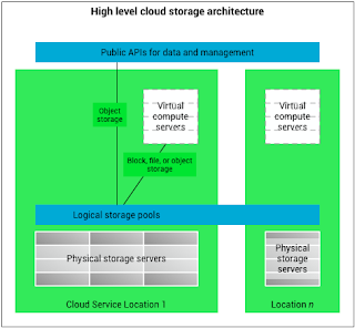 Virtual Data room softwares
