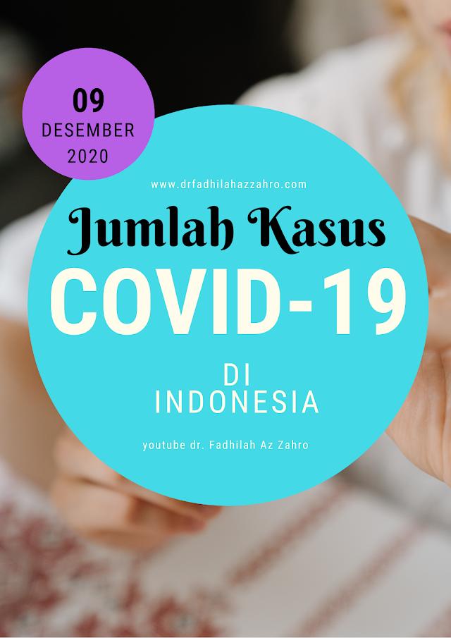 (Rabu, 9 Desember 2020) Jumlah Terpapar Covid-19 di Indonesia