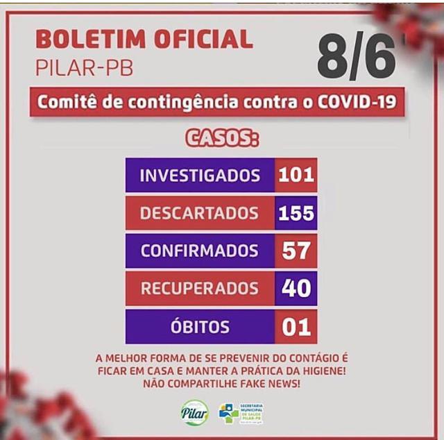 BOLETIM CORONA-VÍRUS (Pilar): Fique informado sobre atualizações em sua cidade. 08/06/2020).