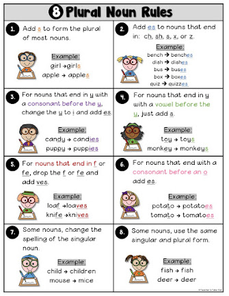 FREE Plural Noun Poster with 8 Rules