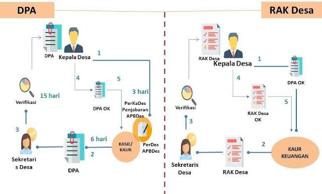 Cara Menyusun DPA (Dokumen Pelaksanaan Anggaran)