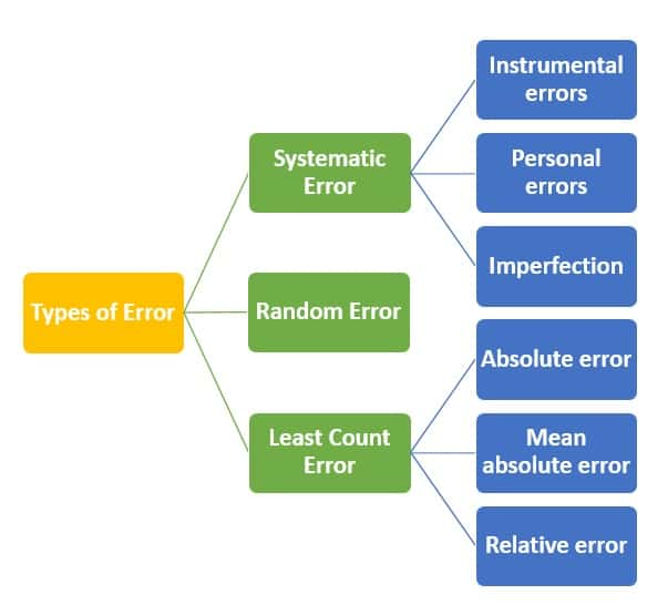 Types of Errors In Measurement Definition