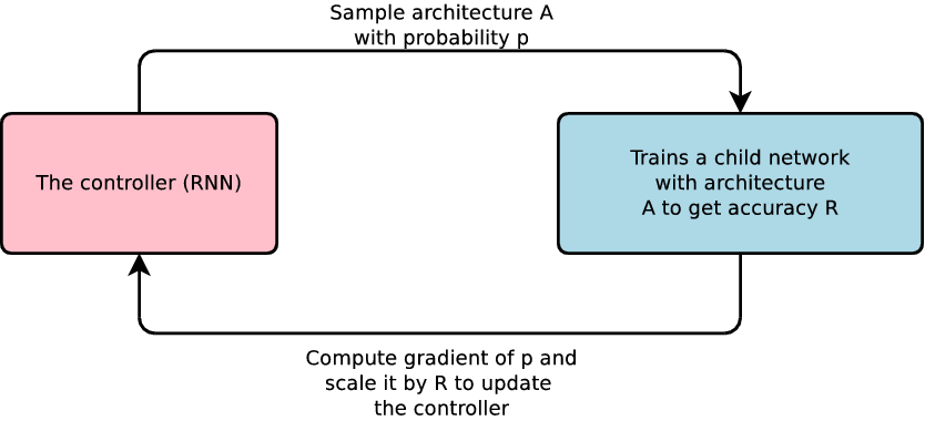Google AI Blog: Using Machine Learning to Explore Neural