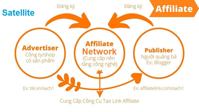 Affiliate Marketing là gì? Tổng quan về Affiliate Marketing tại Việt Nam 1