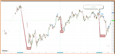 ETH 15 min chart