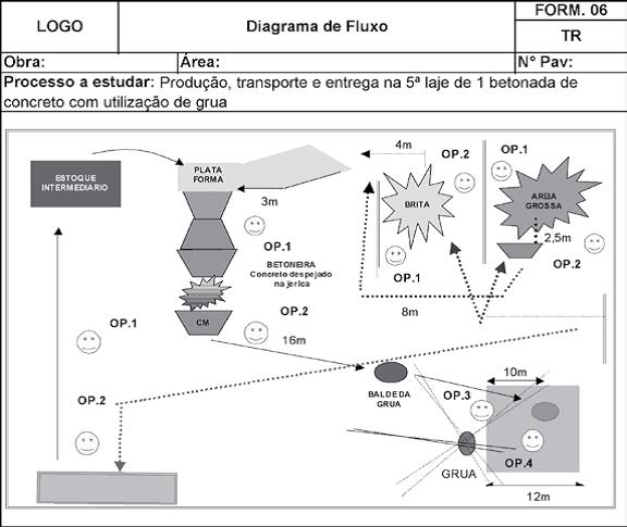 Diagrama de Fluxo da Situação Observada