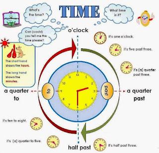 Expressions Telling Time, Days and Month With Example and Exercise | Memberi Tahu Waktu, Hari dan Bulan dengan Contoh Soal dan Jawaban
