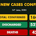 Gombe tops daily infections as Nigeria's COVID-19 cases surpass 16,000