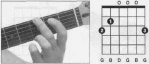 Akordi za gitaru, g dur, g dur gitara, g dur guitar