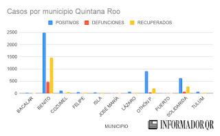 Casos de Coronavirus Covid-19 en Quintana Roo hoy 8 de julio 2020