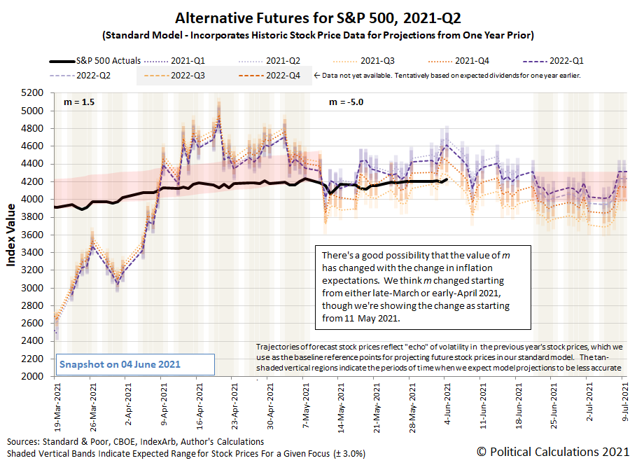 Alternative Futures - S&P 500 - 2021Q2 - Standard Model (m=-5.0 from 11 May 2021) - Snapshot on 4 Jun 2021