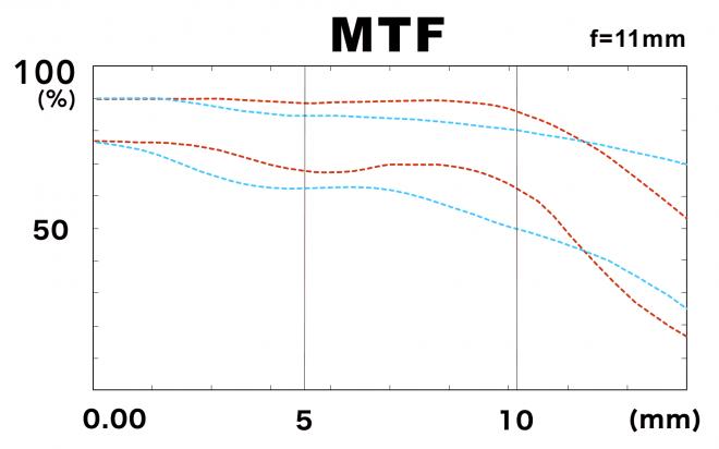 MTF-график объектива Tokina ATX-i 11-16mm f/2.8 CF