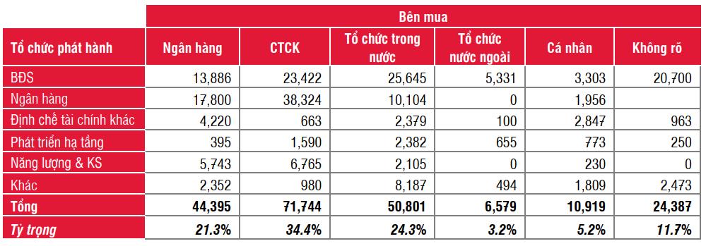 Nhà đầu tư cá nhân giảm mua, ngân hàng và CTCK là những nhà đầu tư TPDN nhiều nhất