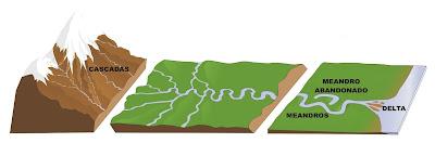 ciclo fluvial