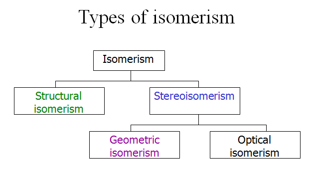 Geometric Isomerism (different geometries)