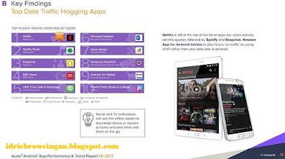 Aplikasi Penyedot Kuota Internet Penggunaanya Avast
