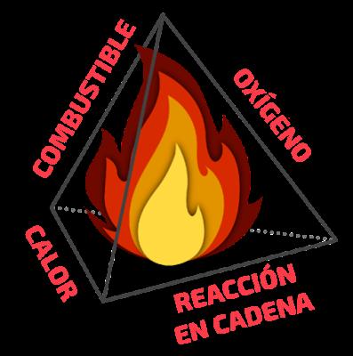 elementos-del-fuego