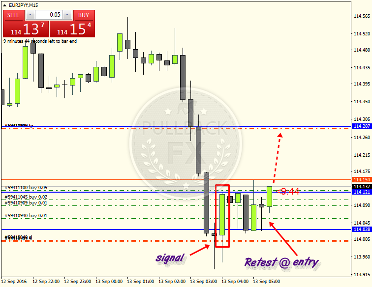 Forex layered-entry strategy