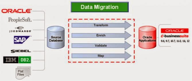 Oracle Applications: Oracle Data & Migration (Interface, API)