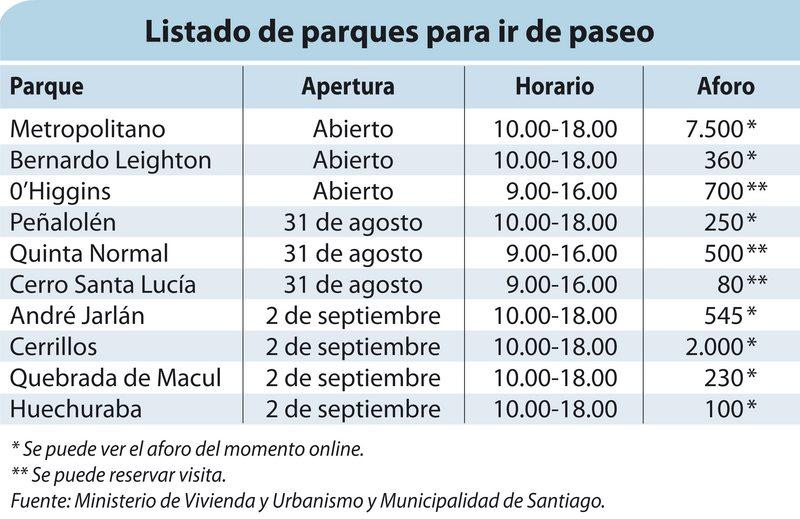 10 parques de Santiago para salir a estirar las piernas horarios, exigencias y aforos
