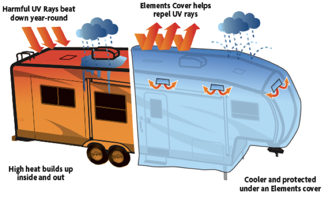 RV weather impact