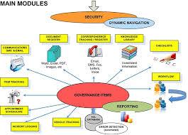 Complaints Management System