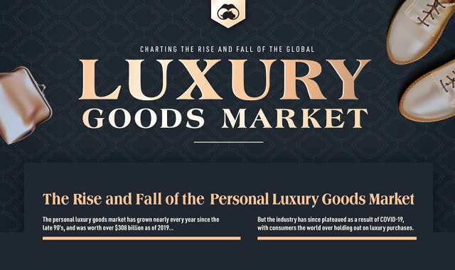 GLOBAL LUXURY GOODS MARKET: ONCE HIGH NOW IN DISTRESS