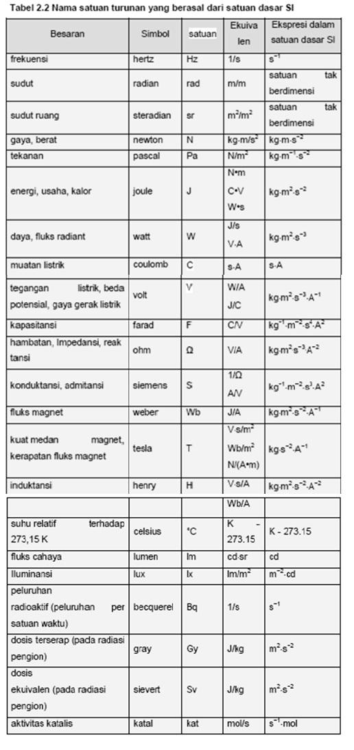 Satuan Muatan Listrik : satuan, muatan, listrik, Teknik, Listrik, Satuan, Dasar, Menurut